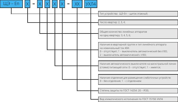 Структура условного обозначения ЩЭ-En