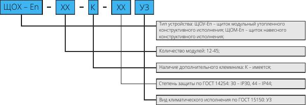 Структура условного обозначения ЩОХ-En