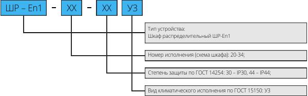 Структура условного обозначения ШР-En1