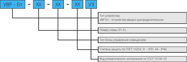 Структура условного обозначения УВР-En