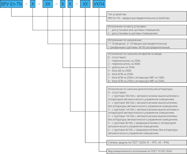 Структура условного обозначения ВРУ-En