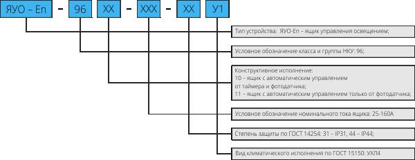 Структура условного обозначения ЯУО-En